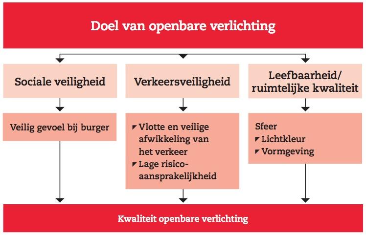 https://www.publicspaceinfo.nl/media/uploads/images/OPENBARE_VERLICHTING_Functies_van_verlichting.jpg