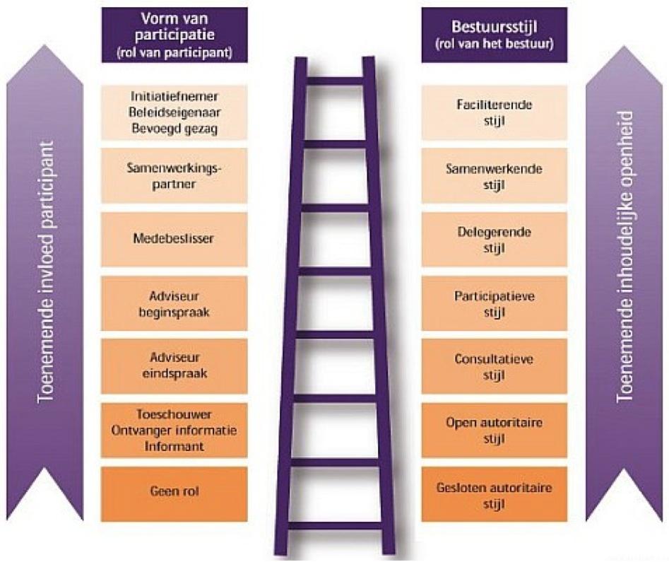 Participatie - Onderwerpen - PublicSpaceInfo.nl